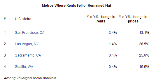 rent prices