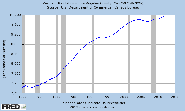 total los angeles population