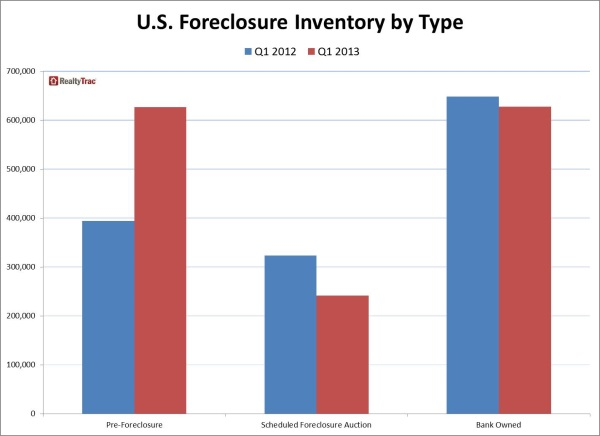 u.s. foreclosure inventory by type