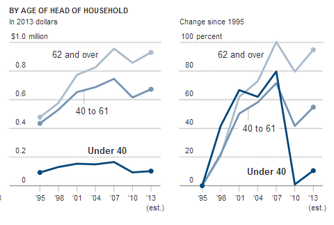 age of household net worth