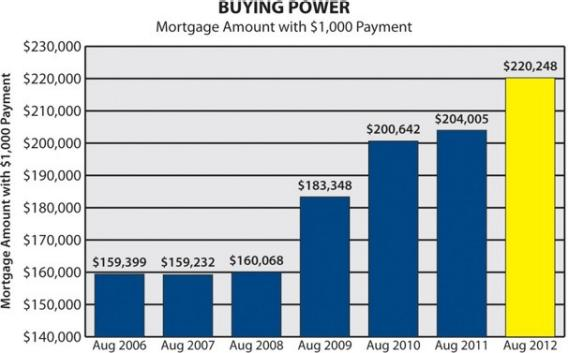 buying power mortgage