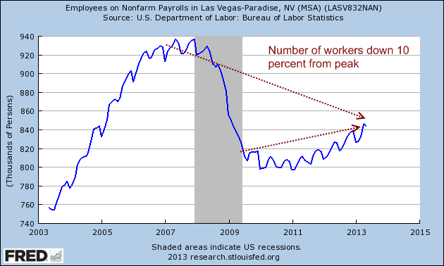 employment in las vegas