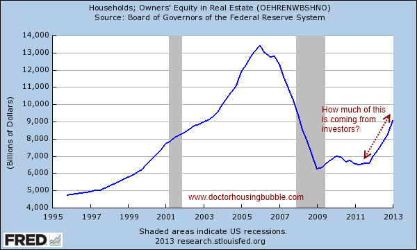 equity in housing