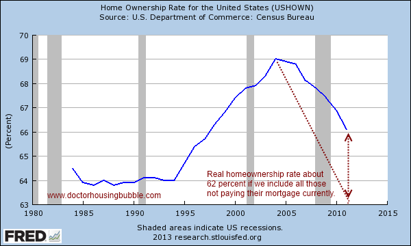 homeownership rate