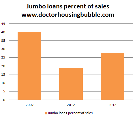 jumbo loans percent of all sales