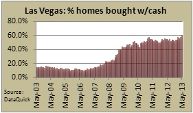 las vegas home buyers with cash