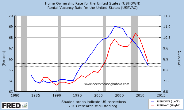 home ownership rate and rental vacancy rate