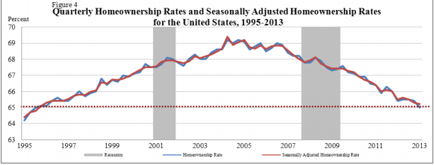 homeownership rate nationwide 2013