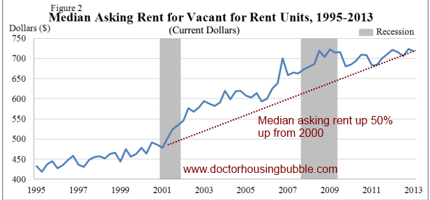rental costs
