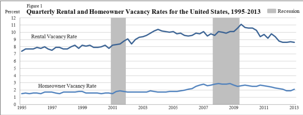 http://www.doctorhousingbubble.com/wp-content/uploads/2013/07/vacancy-rates.png