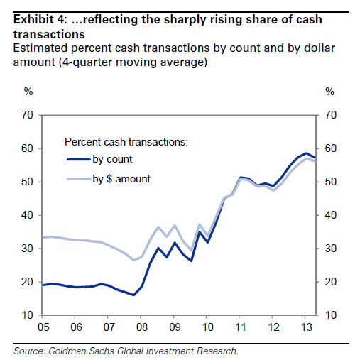 GS housing cash