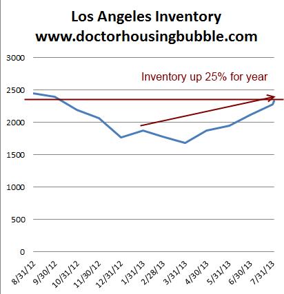 Los Angeles inventory