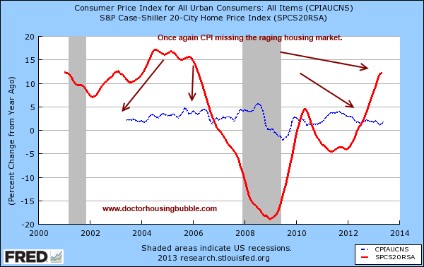 case shiller and cpi