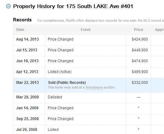 condo price history