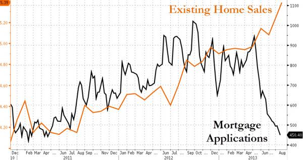 existing home sales and mortgage apps
