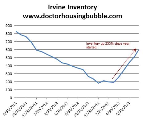 irvine inventory