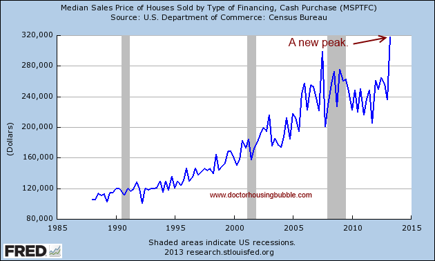 median cash sale price