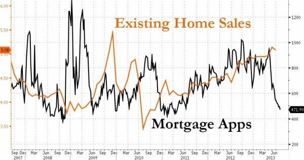mortgage apps and sales