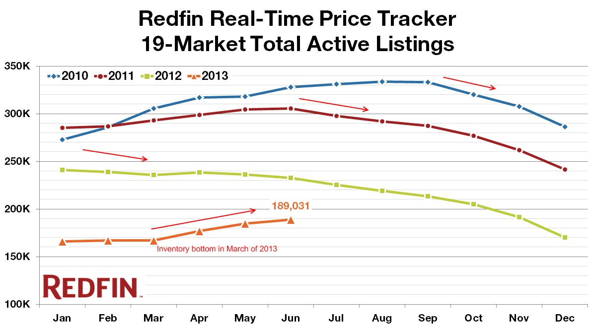 redfin listings