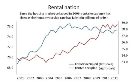 rental nation