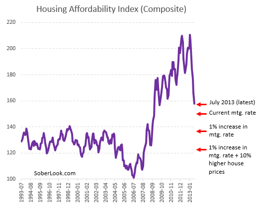 Housing affordability index