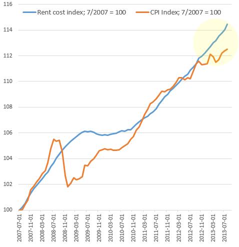 Rent vs CPI