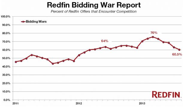 bidding trends
