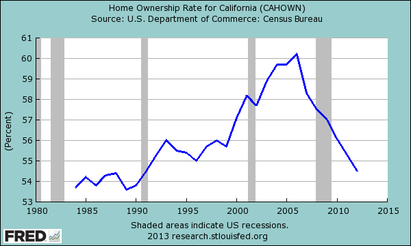 calif homeownership rate