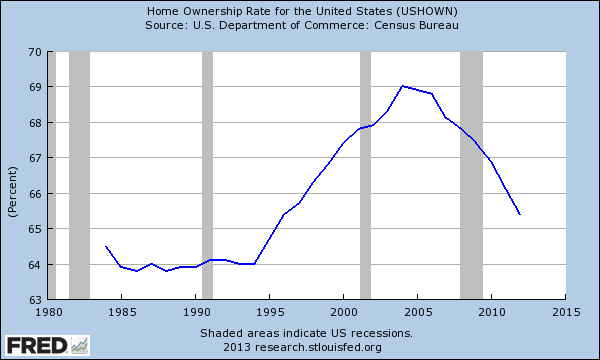 homeowership rate