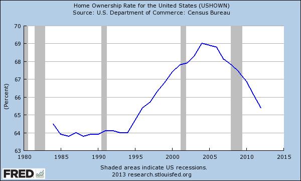 homeowership rate