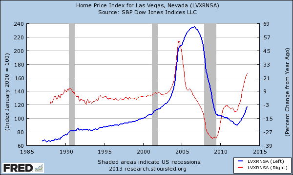 las vegas housing market