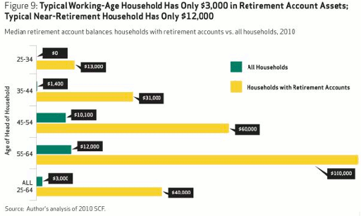 Avg-Retirement-Savings