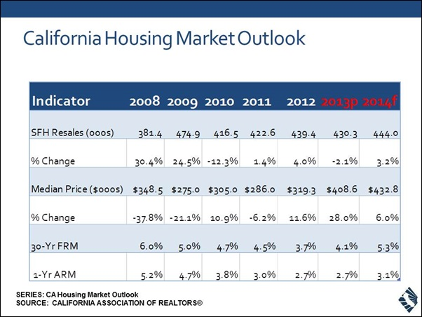 California housing forecast