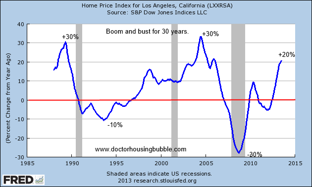 30 years of booms and busts for California real estate: What does