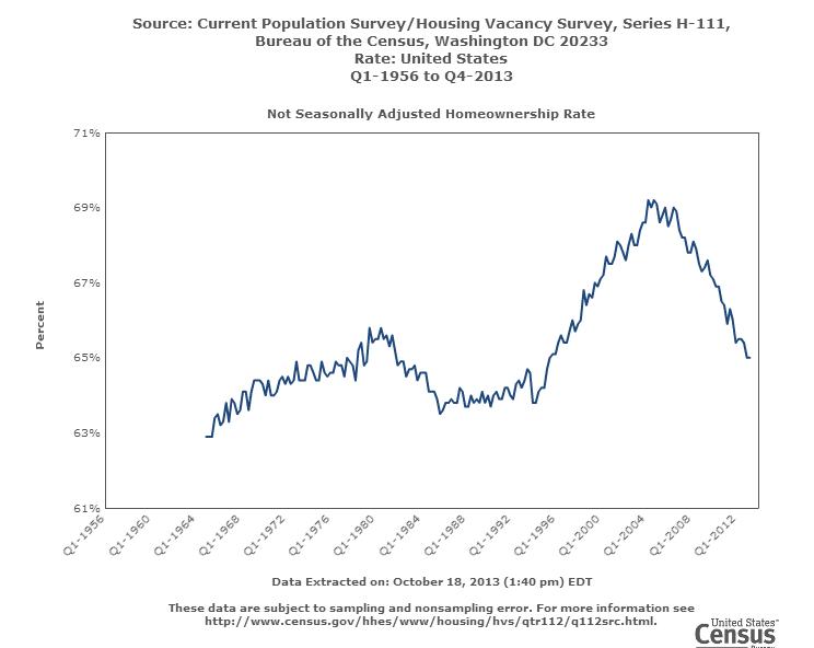 homeownership rate