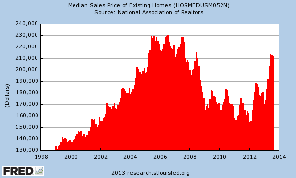 median price of home sales