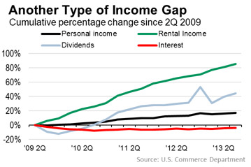 rental income gains