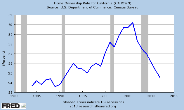 california homeowernship rate