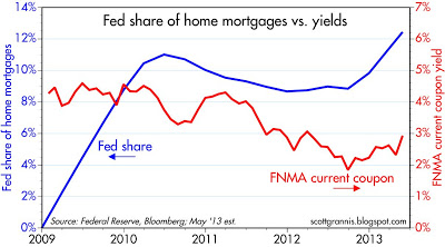 fed share of home mortgages