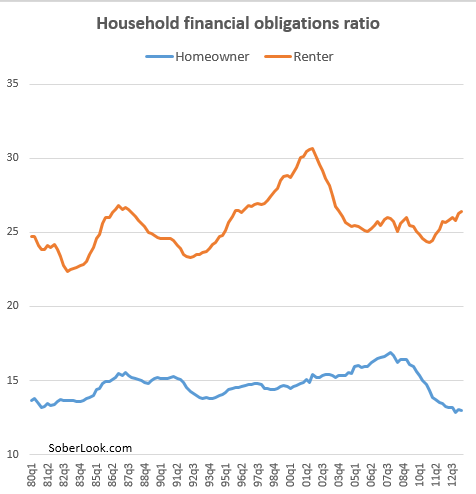 financial obligations ratio