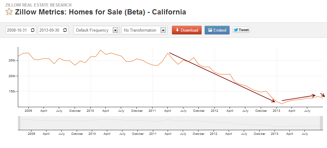 Housing inventory disappears in California for the fall