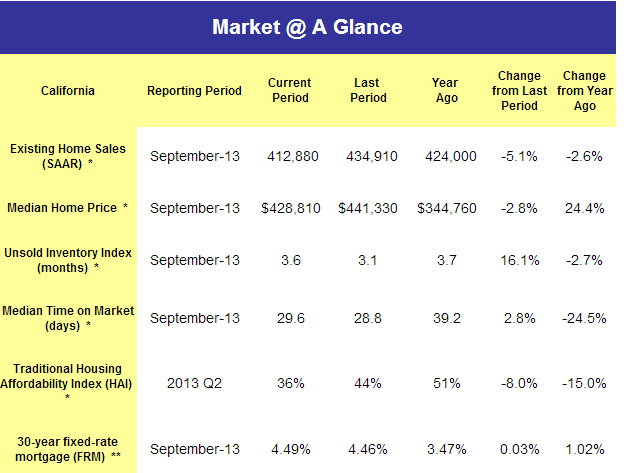 market at a glance