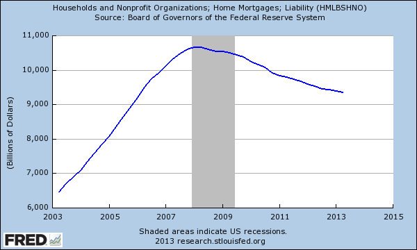 mortgage liabilities