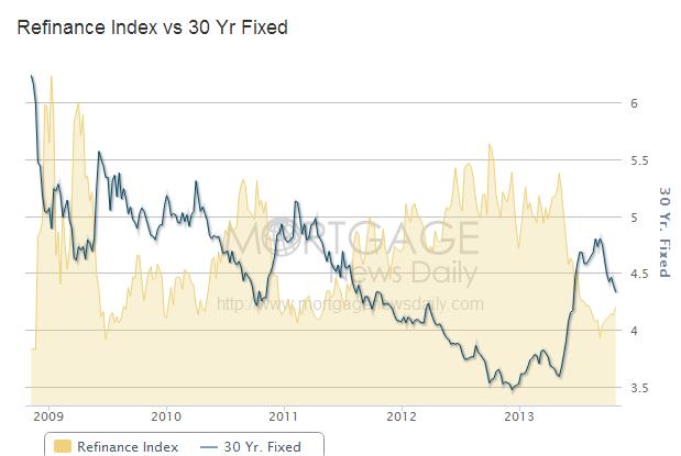 refinance index