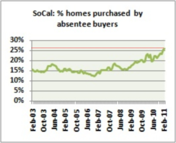 socal-investors-purchase-homes