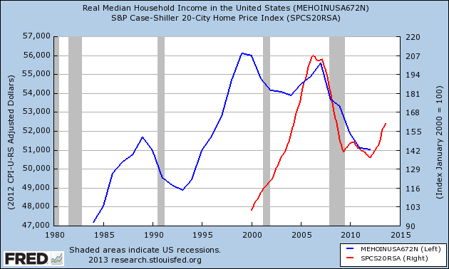 us household income and case shiller