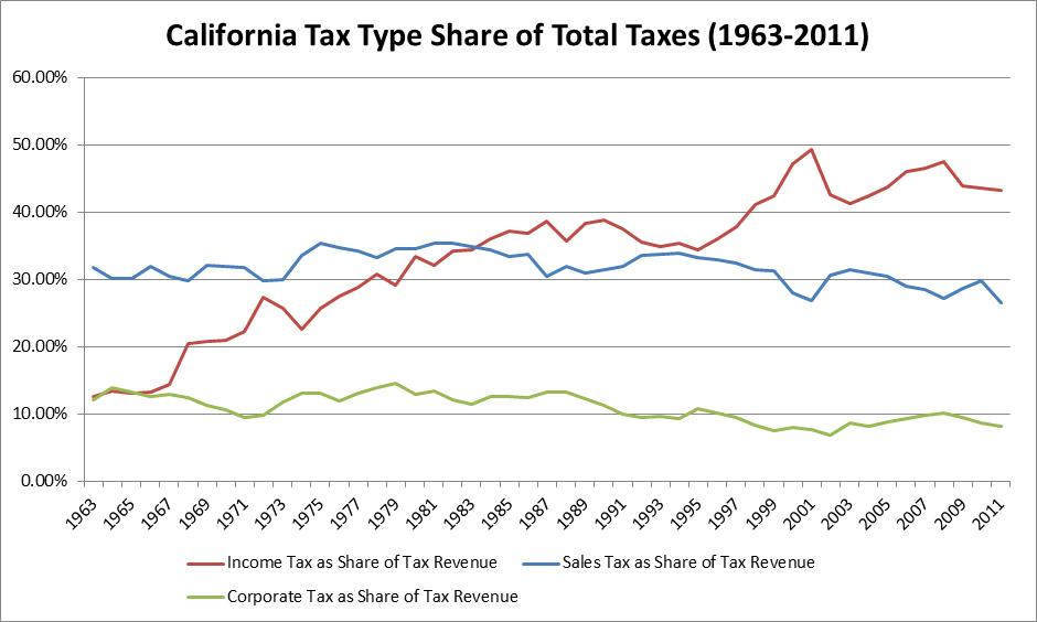 CA-Taxes-as-Share-of-Total-Taxes1