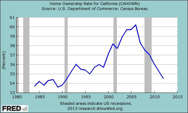 california homeownership rate