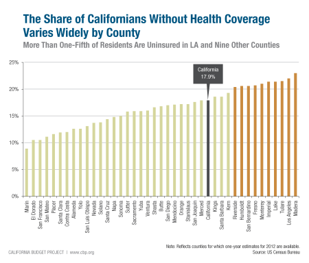 californians no healthcare coverage