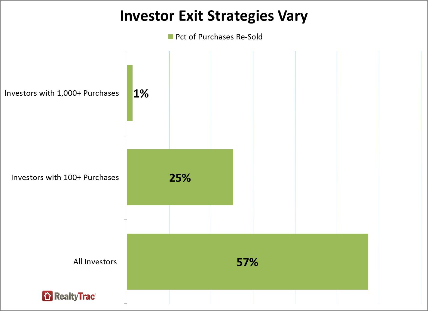investor_insights_exit_strategies